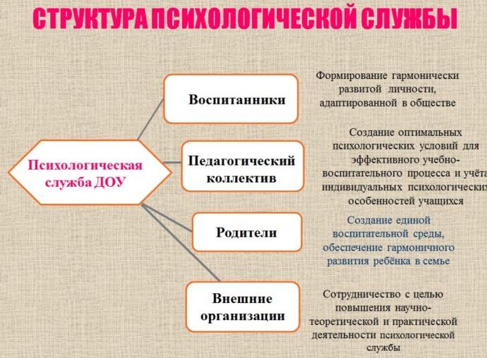 Структура психологической